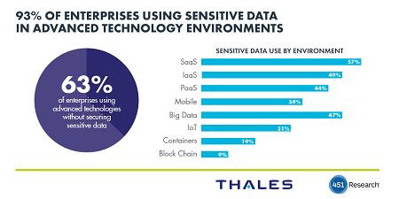 - 1enterprises using senstive data in image - Using Cloud, IoT, Big Data and Containers Sensitive Data – Without Data Security