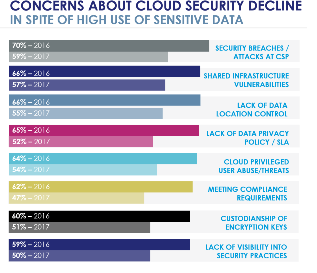 - 3concerns about cloud security image - Using Cloud, IoT, Big Data and Containers Sensitive Data – Without Data Security