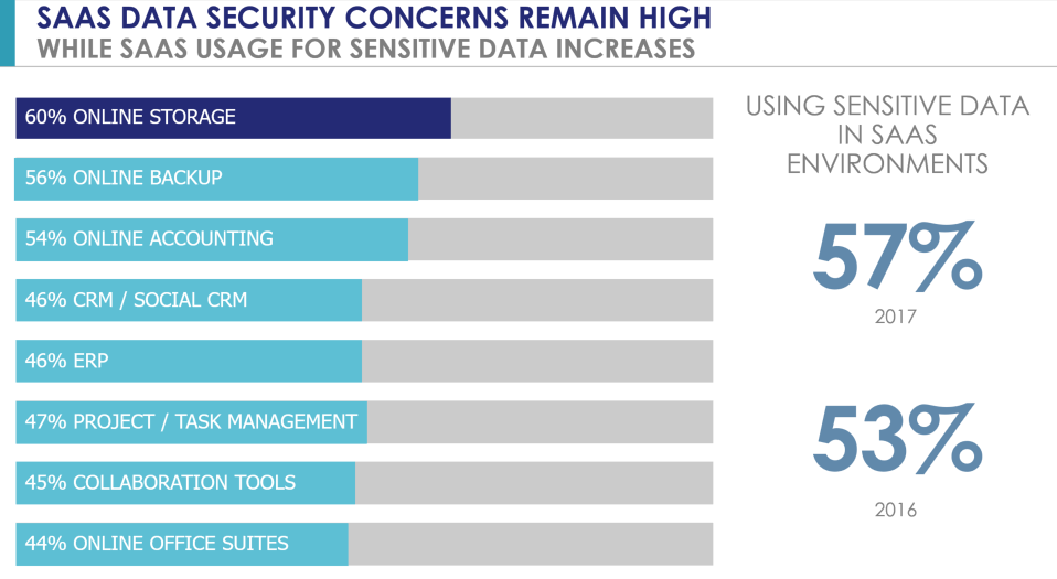 - 4saas data security concerns image - Using Cloud, IoT, Big Data and Containers Sensitive Data – Without Data Security