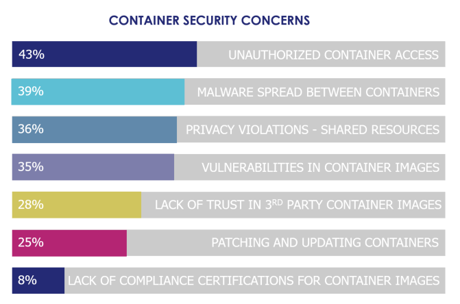 - 6container security concerns - Using Cloud, IoT, Big Data and Containers Sensitive Data – Without Data Security