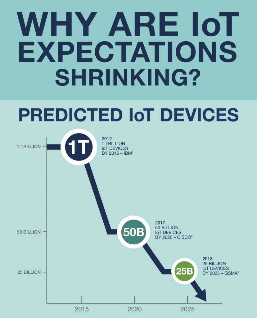 - psikick iot expectations 828x1024 - Overcoming IoT's Battery Barrier with Self-Powered Sensors